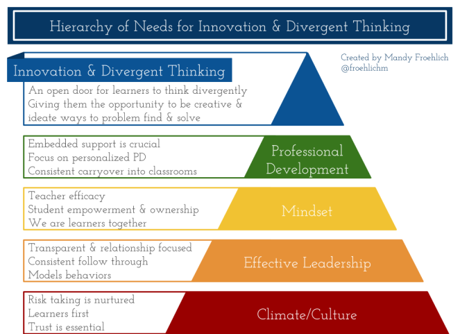Innovation In Classroom Structure ~ Hierarchy of needs for innovation divergent thinking