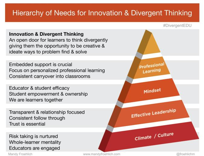 updated-10.9.19-enlarged-hierarchy-of-needs-for-innovation-divergent-thinking-